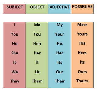 pronounstots