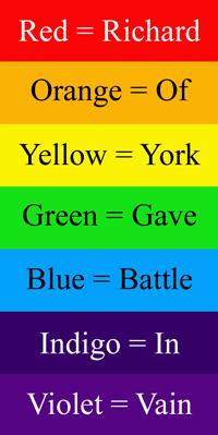 Цвета радуги на английском языке