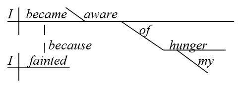 Наречные подпредложения в схеме английского предложения - схема