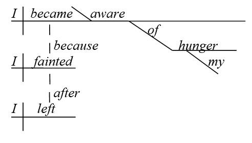 Наречные подпредложения в схеме английского предложения - схема 2