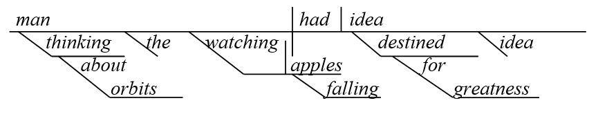 Причастие и причастный оборот в схеме английского предложения