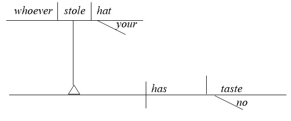 Именное придаточное как подлежащее в схеме английского предложения