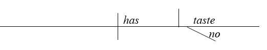 Схема именного придаточного в виде подлежащего в английском предложении