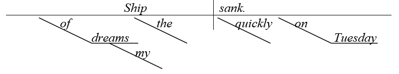 Схема английского предложения с предложными фразами