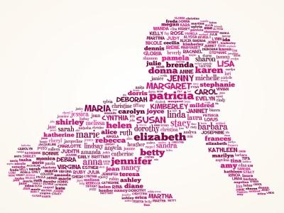 Английские женские имена